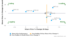 Costco Wholesale Corp. breached its 50 day moving average in a Bullish Manner : COST-US : August 17, 2017