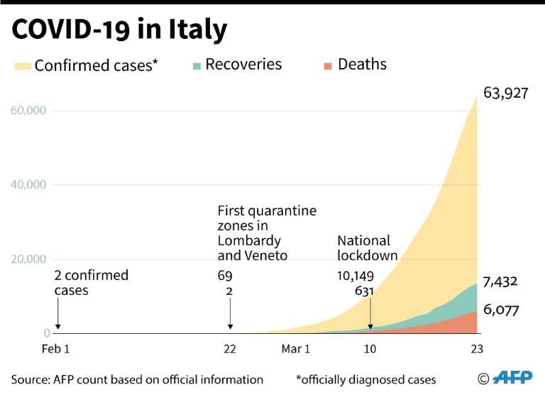 Coronavirus in Italy (AFP Photo/Patricio ARANA)