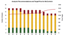 What Analysts Recommend for MKC Stock ahead of Q4