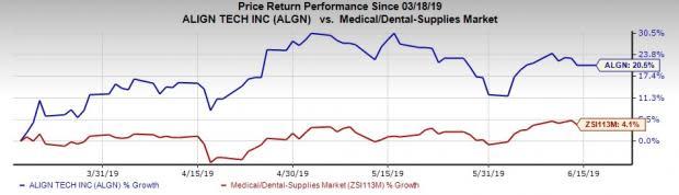 Align (ALGN) Ceases Straumann Distribution Deal, Shares Slip