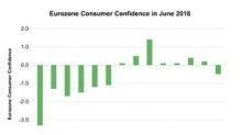 Falling Consumer Confidence Signals More Panic for the Eurozone