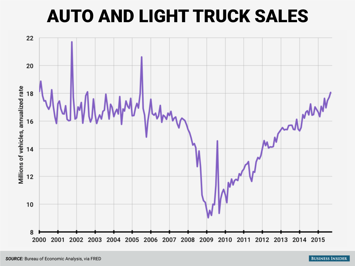 Us Auto Sales >> Us Auto Sales Crushed Expectations In October