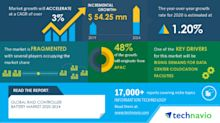 COVID-19 Impact & Recovery Analysis- RAID Controller Battery Market 2020-2024 | Rising Demand For Data Center Colocation Facilities to Boost Growth | Technavio