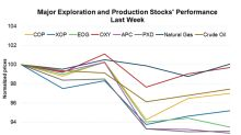 Upstream Stocks Fell, Crude Oil Is near Two-Month Lows