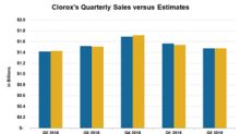 What Drove Clorox's Q2 Sales?