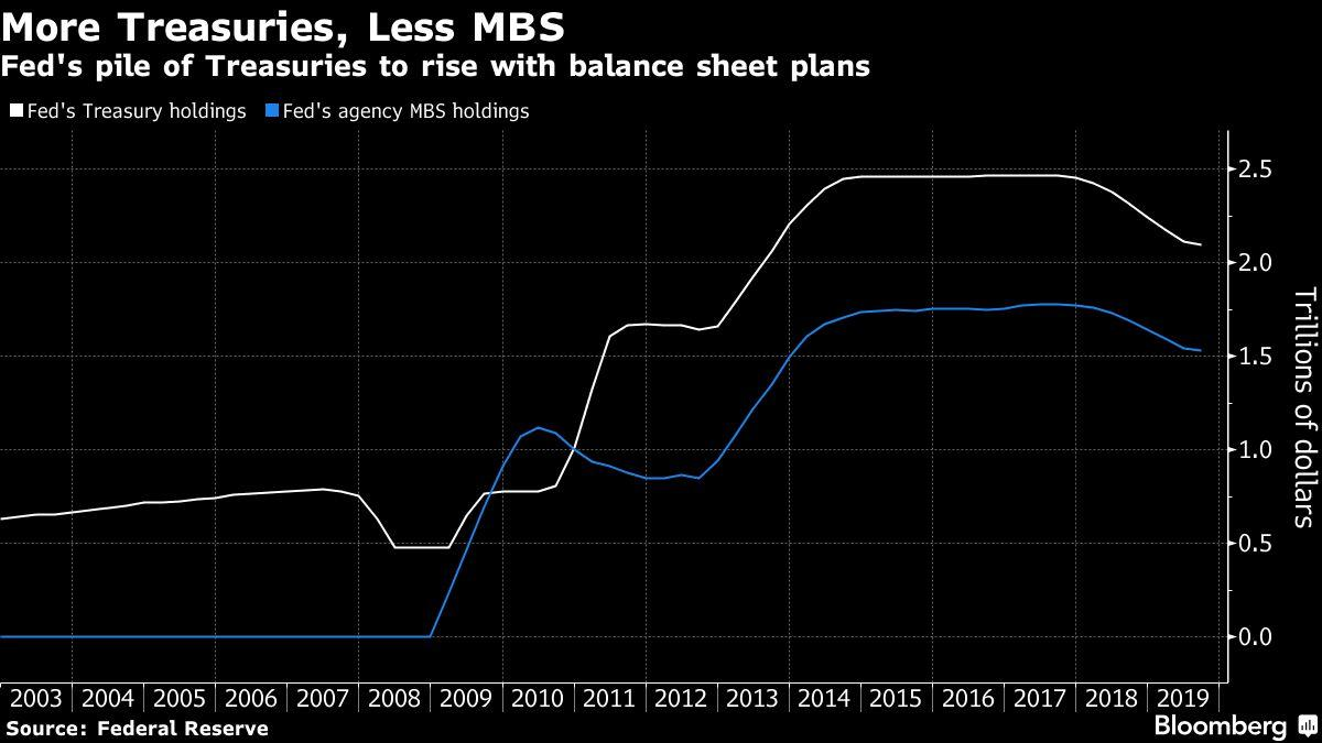 Quantitative Tightening to End as Central Banks Sound Retreat
