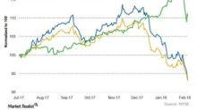 Xcel Energy's Current Valuation Compared to Its Peers
