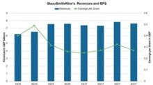 GlaxoSmithKline's Valuations after Its 4Q17 Earnings