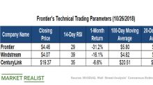 Key Technical Levels in Frontier Stock before Its Q3 2018 Results