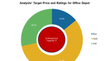 What Analysts Say about Office Depot Stock