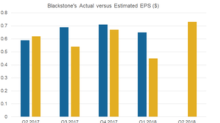 What Could Impact Blackstone Moving Forward?