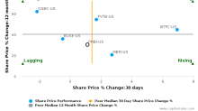 First Midwest Bancorp, Inc. (Illinois) breached its 50 day moving average in a Bearish Manner : FMBI-US : June 23, 2017
