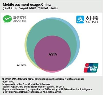 Chinese Consumers Live on 'Super Apps' Thanks To In-App Payment System