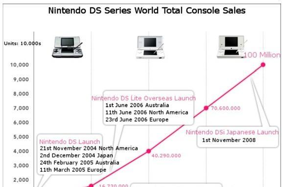 Nintendo doubles up Sony's PSP, ships 100 millionth DS handheld
