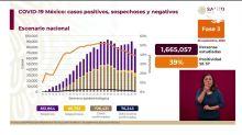 Covid en México. Suman 76,243 muertes