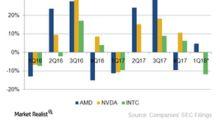 AMD's Revenue Seasonality Changes in 2018