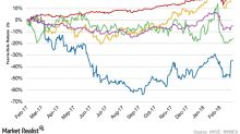 Why Whiting Petroleum Stock Is Trending Higher