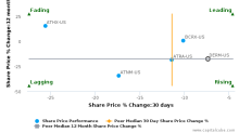 Dermira, Inc. breached its 50 day moving average in a Bearish Manner : DERM-US : November 9, 2017