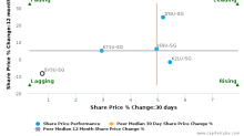 Soilbuild Business Space REIT breached its 50 day moving average in a Bearish Manner : SV3U-SG : April 21, 2017