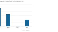 Why Nutanix Stock Fell Nearly 5%