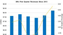 What to Expect from 3M's Revenue in 1Q18