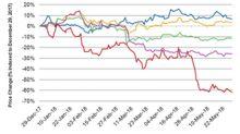 How Five Below Stock Has Performed in 2018 So Far