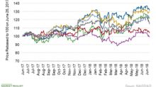 How Railroad Stocks Fared in Yesterday's Massive Sell-Off