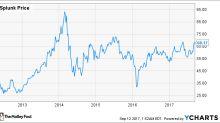 Is Splunk Stock a Buy?