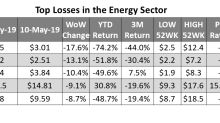 Oilfield Services Stocks Fell the Most among Energy Stocks