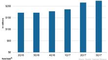 How Is Novartis's Tafinlar+Mekinist Positioned for 2018?
