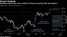 U.K. Election Is One Pit Stop in Long Brexit Road for Pound, Markets
