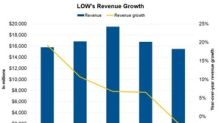 Here's What Drove Lowe's Revenue in 4Q17