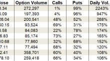 Wednesday's Vital Data: Sprint, Advanced Micro Devices and Facebook