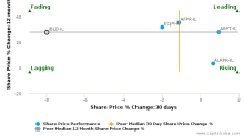 Industrial Building Corp. Ltd. breached its 50 day moving average in a Bearish Manner : IBLD-IL : April 5, 2017