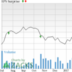 Why an Earnings Beat is Likely for Moody's (MCO) Stock in Q2