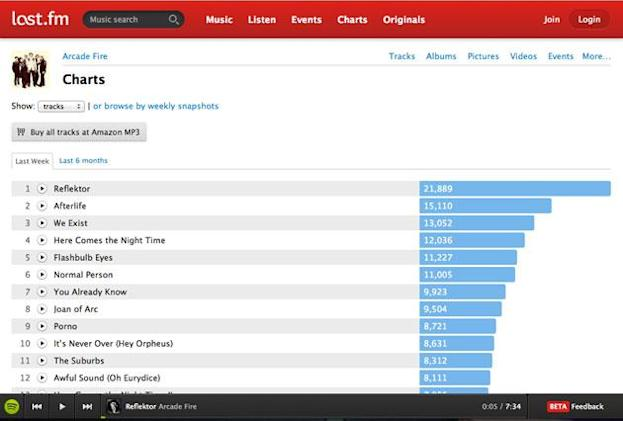 Last.fm is killing off subscription radio, will focus on music-discovery app Scrobbler