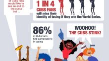 Addicted to losing: Some Cubs fans want their team to lose World Series, survey shows