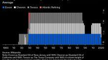 Is Big Oil Still a Big Deal?