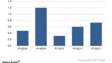 Putting Sprint's Recent Debt Offering in Perspective