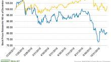 Dow Chemical Announces $2.1 Billion Tender Offer