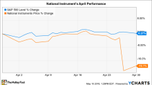 Why National Instruments Stock Fell 19% in April
