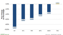 INT Stock Falls the Most in the Refining and Marketing Sector