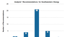 Wall Street: Where Southwestern Energy Could Trade in a Year