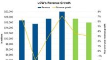 What Are Analysts Expecting from Lowe's Q3 Revenue?