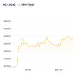 Market Wrap: Bitcoin Sustains 'Musk Jump' as Crypto Sentiment Improves