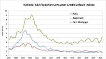 S&P/Experian Consumer Credit Default Indices Show Lower Composite Rate In April 2020