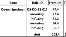 California Gold Announces New High-Grade Assays from the Queen Specimen Zone - Intersects 2.06 g/t Au Across 19.3 m, Including 9.14 g/t Au Across 0.5 m and 5.11 g/t Au Across 3.4 m at Fremont (True Widths are Approximately 91% of Reproted Intervals)