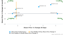 TCL Corp. breached its 50 day moving average in a Bearish Manner : 000100-CN : March 20, 2017