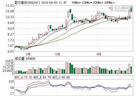 圖:東方財富網,歌爾股份日線圖