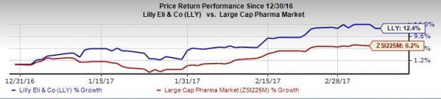 Eli Lilly's Taltz Shows Better Efficacy than J&J's Stelara